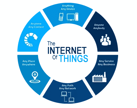 IOT (Internt of things)